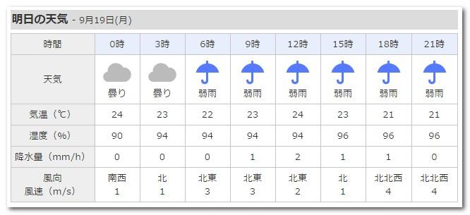19日天気