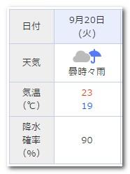 20日天気